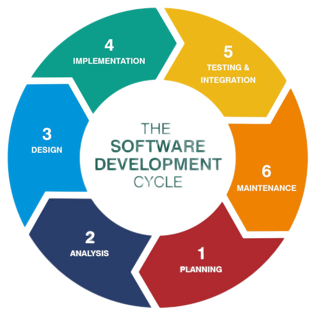 cmsn software development cycle